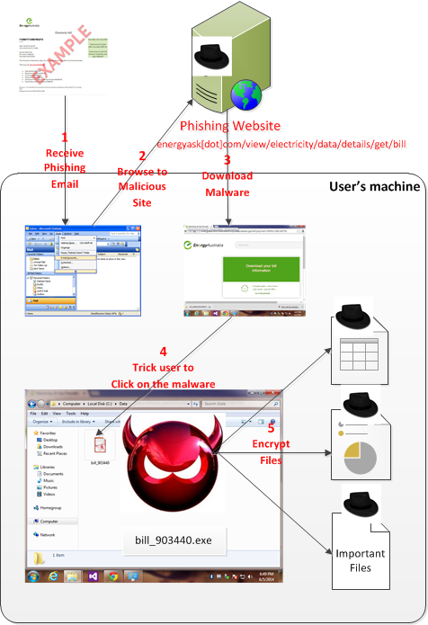 2014-06-08-CryptoLocker Racketeer